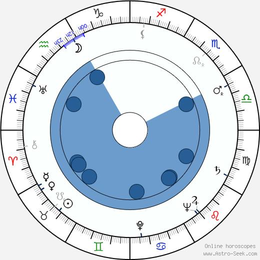 Robert Lewin wikipedia, horoscope, astrology, instagram