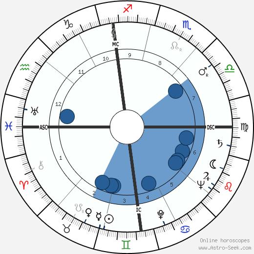 Robert Lynen wikipedia, horoscope, astrology, instagram
