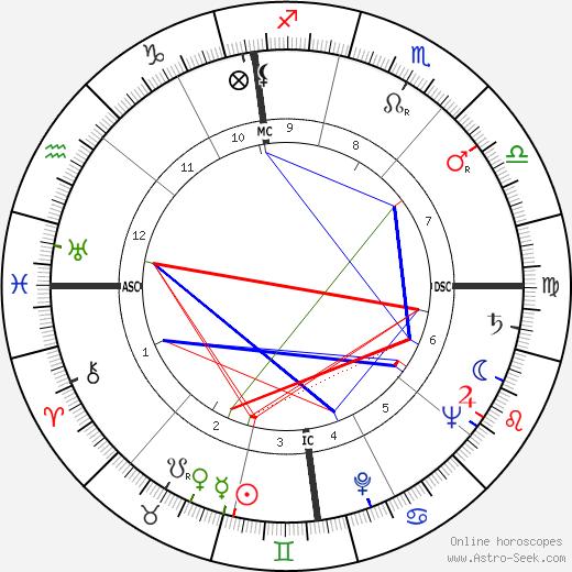 Robert Lynen tema natale, oroscopo, Robert Lynen oroscopi gratuiti, astrologia