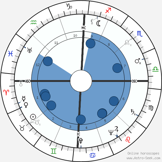 Ross Hunter horoscope, astrology, sign, zodiac, date of birth, instagram