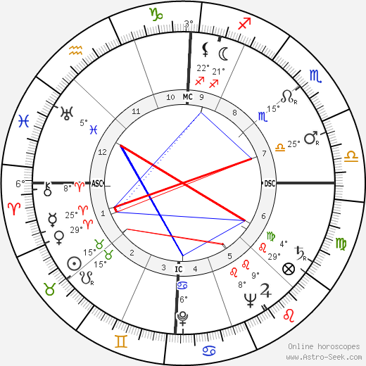 Ross Hunter birth chart, biography, wikipedia 2018, 2019