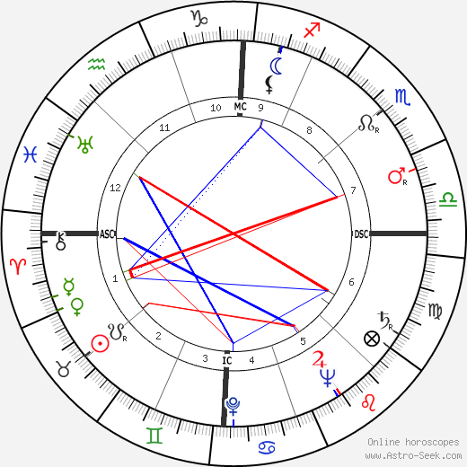 Ross Hunter astro natal birth chart, Ross Hunter horoscope, astrology