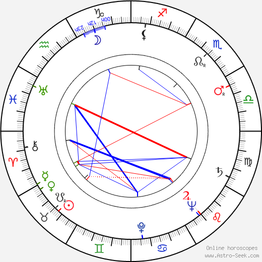 Saul Bass astro natal birth chart, Saul Bass horoscope, astrology