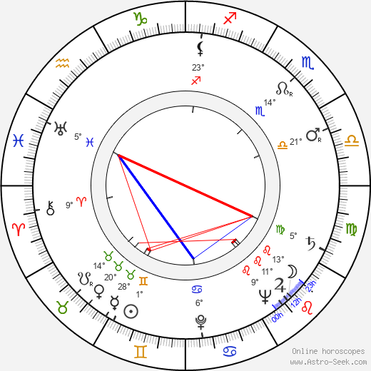 Tuovi Puupponen birth chart, biography, wikipedia 2017, 2018
