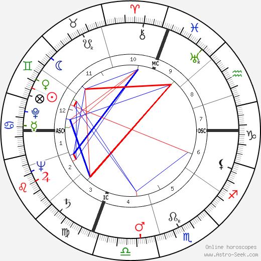 Alberto Sordi astro natal birth chart, Alberto Sordi horoscope, astrology