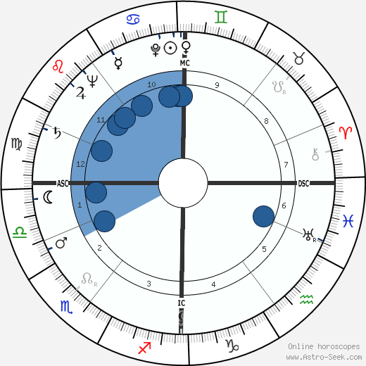 Alexander Eadie horoscope, astrology, sign, zodiac, date of birth, instagram