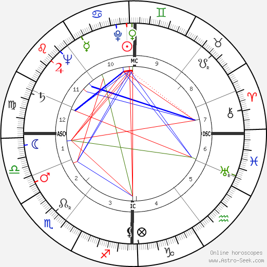 Alexander Eadie день рождения гороскоп, Alexander Eadie Натальная карта онлайн