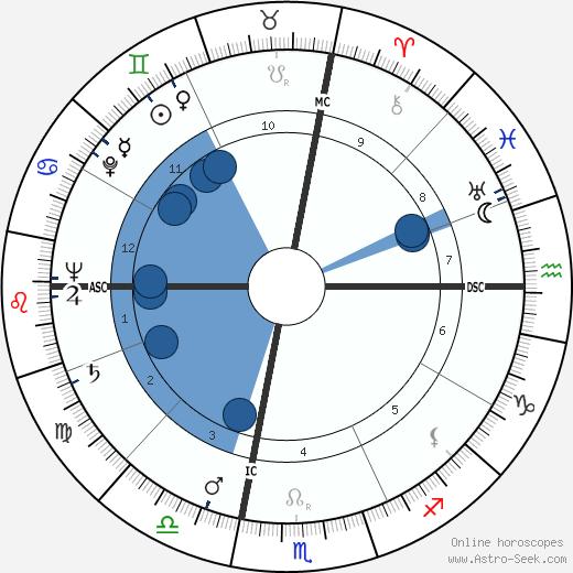 Clare T. Ireland wikipedia, horoscope, astrology, instagram