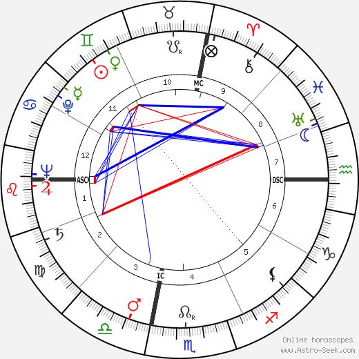 Clare T. Ireland birth chart, Clare T. Ireland astro natal horoscope, astrology
