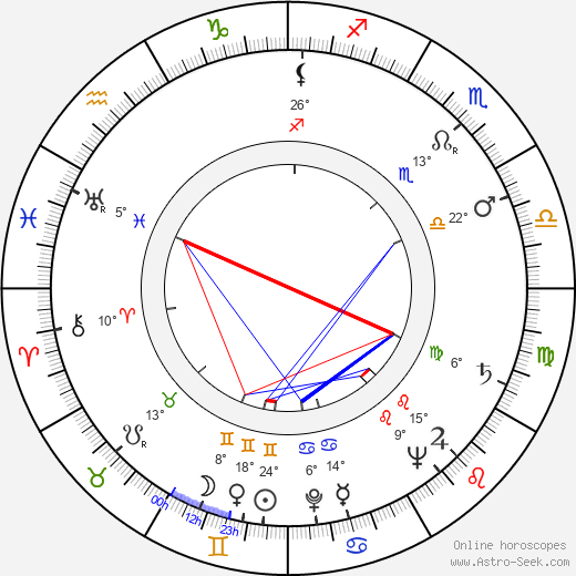 Claude Boissol birth chart, biography, wikipedia 2019, 2020