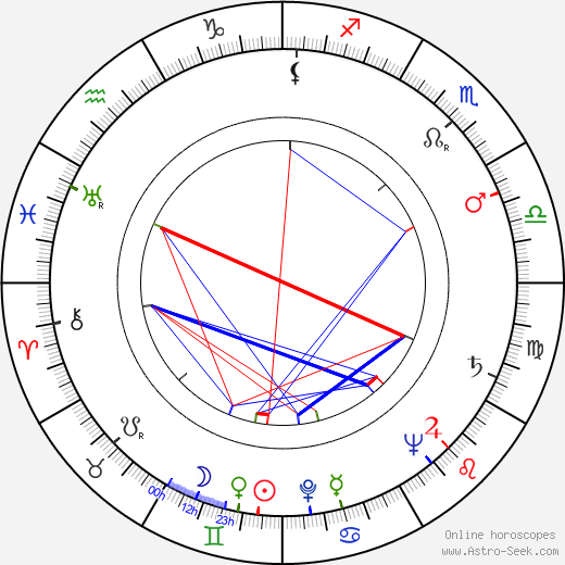 Claude Boissol birth chart, Claude Boissol astro natal horoscope, astrology