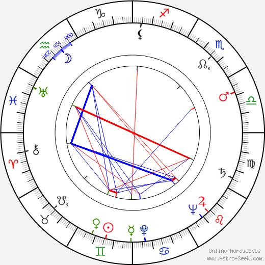 Doris Merrick день рождения гороскоп, Doris Merrick Натальная карта онлайн