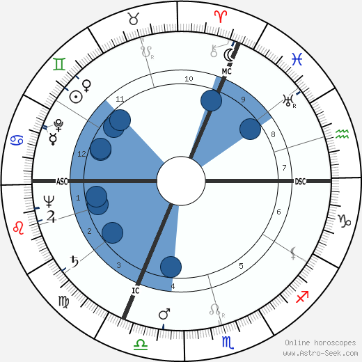 Emil Dürr wikipedia, horoscope, astrology, instagram