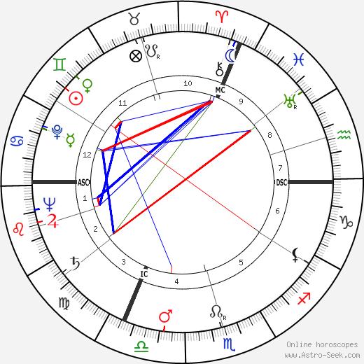 Emil Dürr tema natale, oroscopo, Emil Dürr oroscopi gratuiti, astrologia