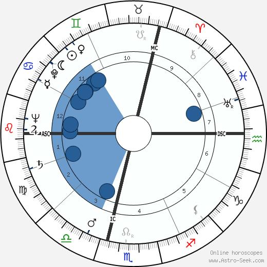 François Jacob wikipedia, horoscope, astrology, instagram