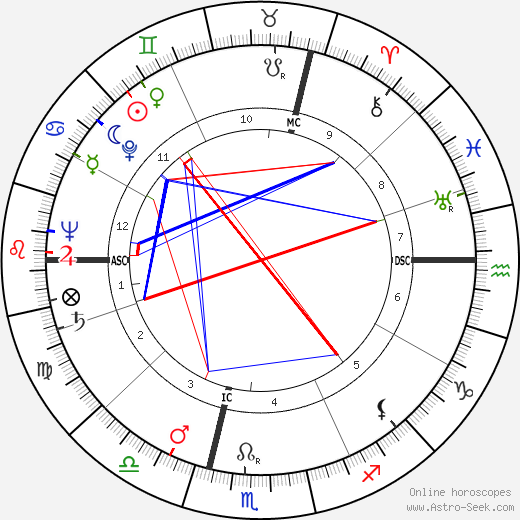 Франсуа Жакоб François Jacob день рождения гороскоп, François Jacob Натальная карта онлайн
