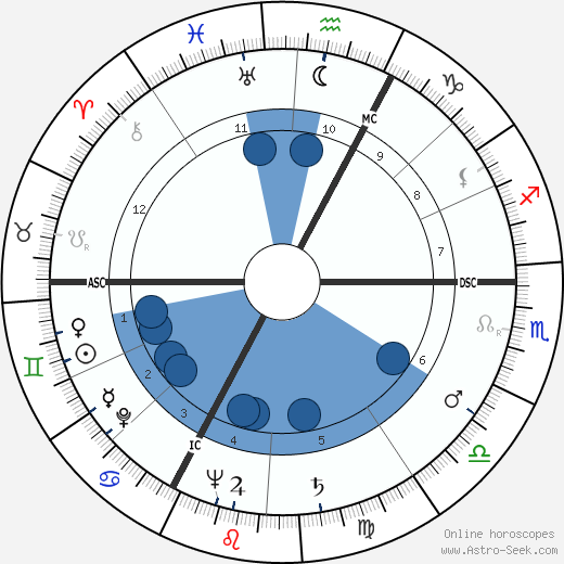 Georges Marchais wikipedia, horoscope, astrology, instagram