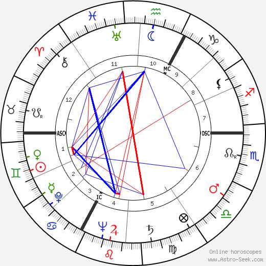 Жорж Марше Georges Marchais день рождения гороскоп, Georges Marchais Натальная карта онлайн