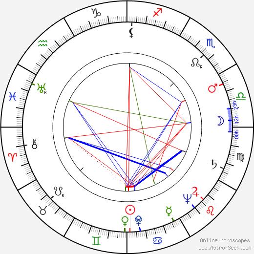 Gerry Wolff день рождения гороскоп, Gerry Wolff Натальная карта онлайн