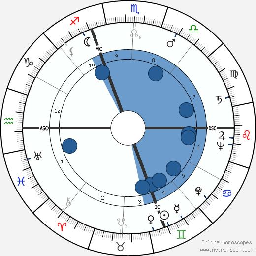 Gino Cappello wikipedia, horoscope, astrology, instagram