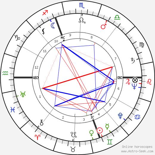 Gino Cappello tema natale, oroscopo, Gino Cappello oroscopi gratuiti, astrologia