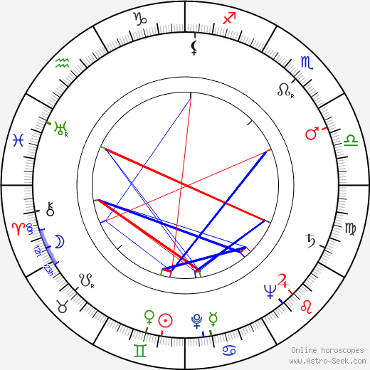Hans-Peter Thielen birth chart, Hans-Peter Thielen astro natal horoscope, astrology