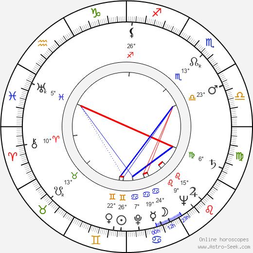 Ian Carmichael birth chart, biography, wikipedia 2019, 2020