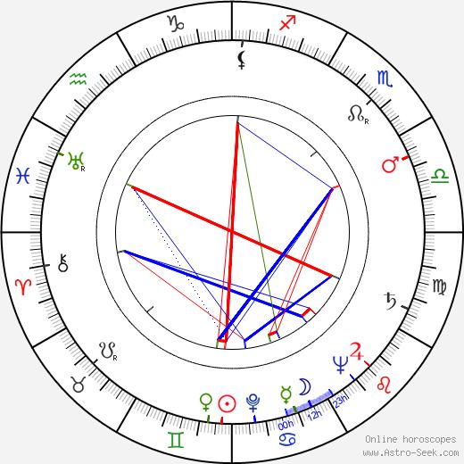 Ian Carmichael astro natal birth chart, Ian Carmichael horoscope, astrology