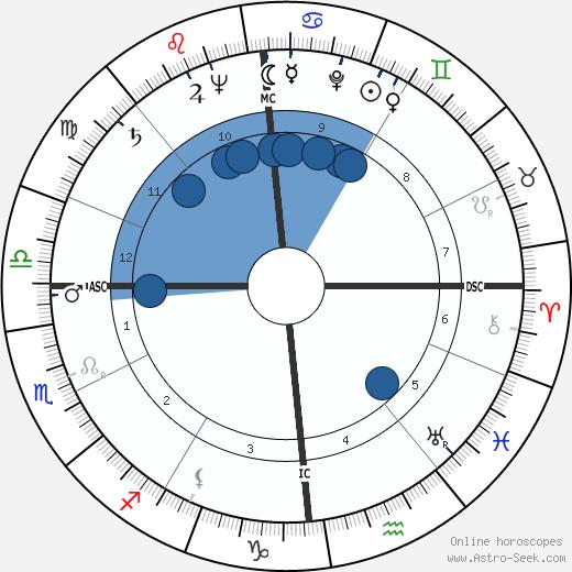 Jacques Guignard wikipedia, horoscope, astrology, instagram