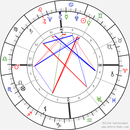 Jacques Guignard день рождения гороскоп, Jacques Guignard Натальная карта онлайн