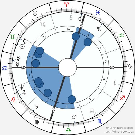 James Erwin Schevill wikipedia, horoscope, astrology, instagram