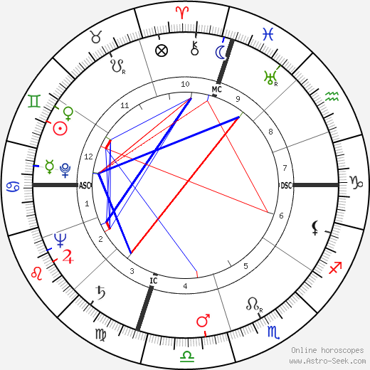James Erwin Schevill astro natal birth chart, James Erwin Schevill horoscope, astrology