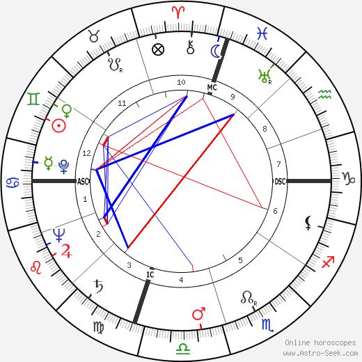 James Erwin Schevill horoscope, astrology, James Erwin Schevill astro natal birth chart
