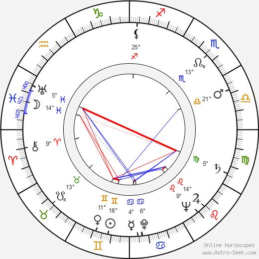 James Joyce birth chart, biography, wikipedia 2020, 2021