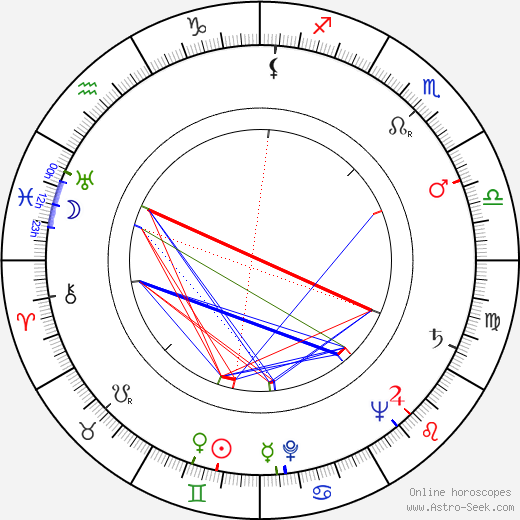 James Joyce birth chart, James Joyce astro natal horoscope, astrology