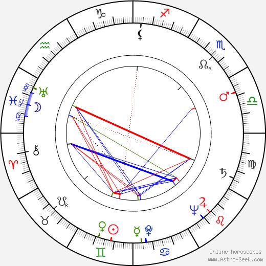 Jan Laibl astro natal birth chart, Jan Laibl horoscope, astrology