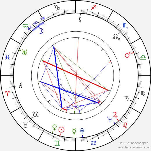 Jan Rubes день рождения гороскоп, Jan Rubes Натальная карта онлайн