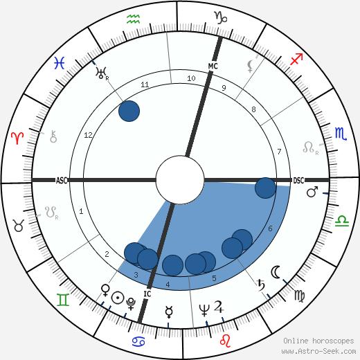Jean-Francois Chabrun wikipedia, horoscope, astrology, instagram