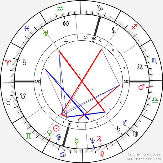 Jean-Francois Chabrun день рождения гороскоп, Jean-Francois Chabrun Натальная карта онлайн