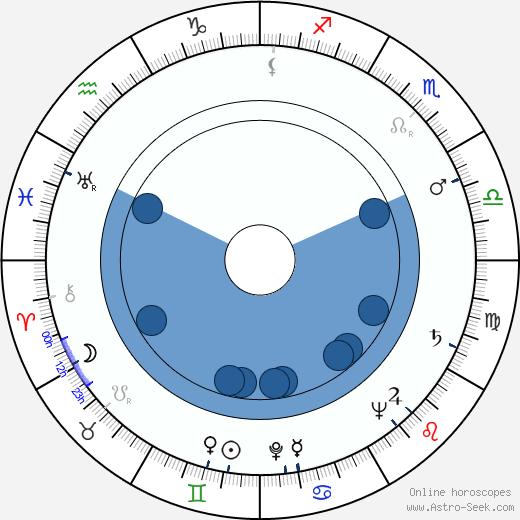 Jim Siedow wikipedia, horoscope, astrology, instagram