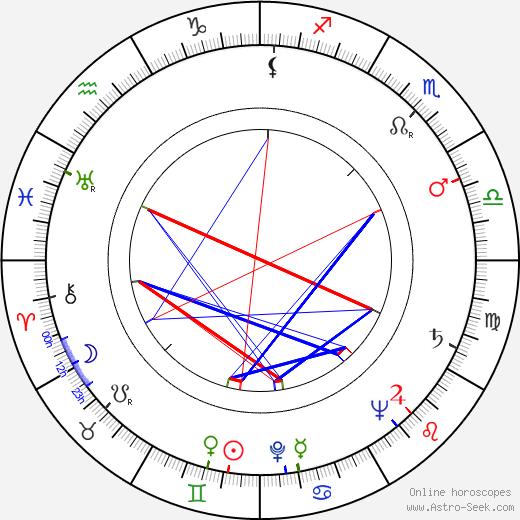 Jim Siedow astro natal birth chart, Jim Siedow horoscope, astrology