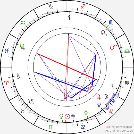 Jiří Joran tema natale, oroscopo, Jiří Joran oroscopi gratuiti, astrologia