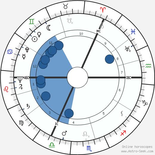 John Addey wikipedia, horoscope, astrology, instagram