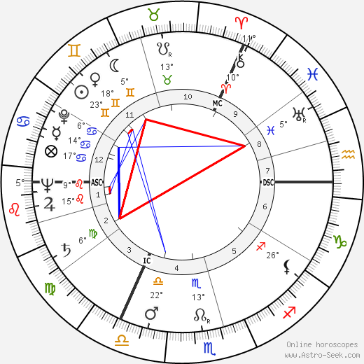 John Addey birth chart, biography, wikipedia 2019, 2020