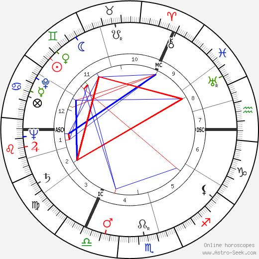 John Addey astro natal birth chart, John Addey horoscope, astrology
