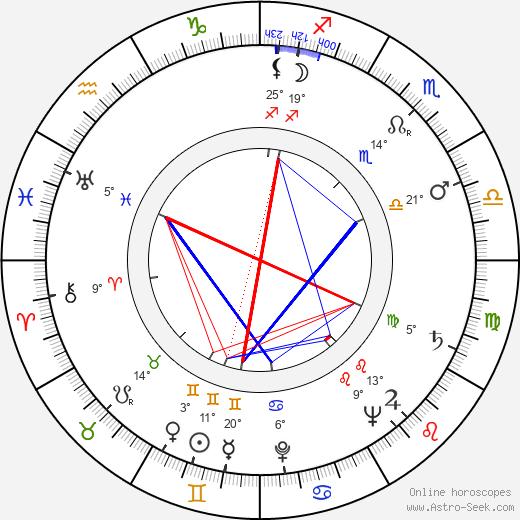 Johnny Speight birth chart, biography, wikipedia 2019, 2020