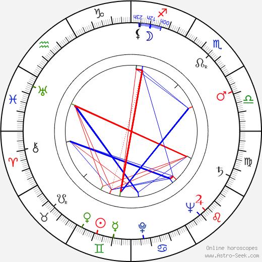 Johnny Speight birth chart, Johnny Speight astro natal horoscope, astrology