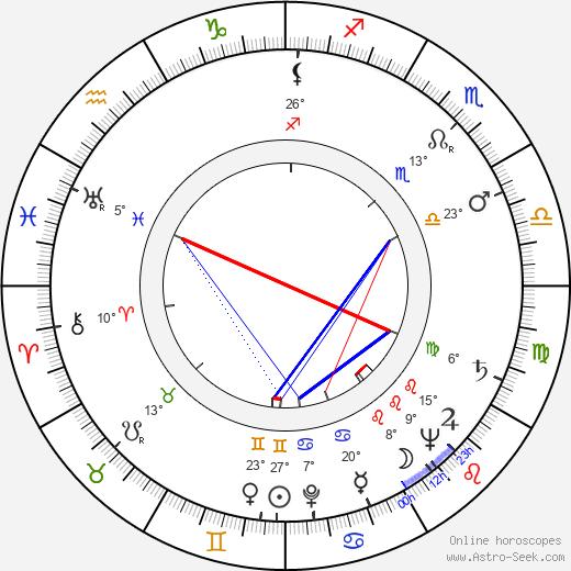 Jouko Ignatius birth chart, biography, wikipedia 2019, 2020