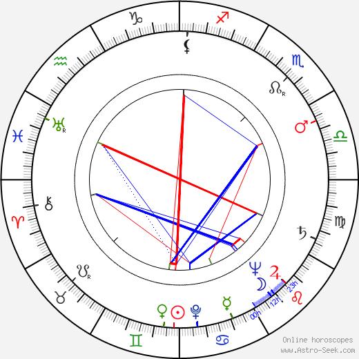 Jouko Ignatius astro natal birth chart, Jouko Ignatius horoscope, astrology