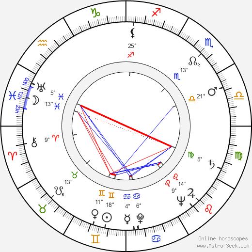 Keijo Lindroos birth chart, biography, wikipedia 2020, 2021